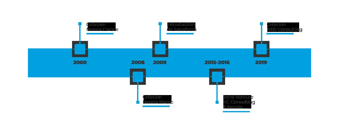 Timeline NBS Consulting Salesforce Platinum Partner Maroc