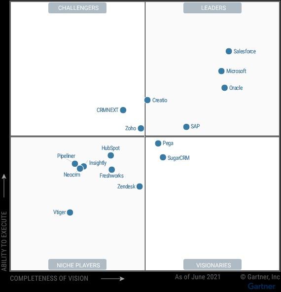 Le graphique ci-dessus représente le positionnement de 16 fournisseurs | Gartner Inc. | Traduction by NBS Consulting